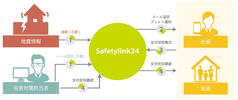Safetylink24のしくみ